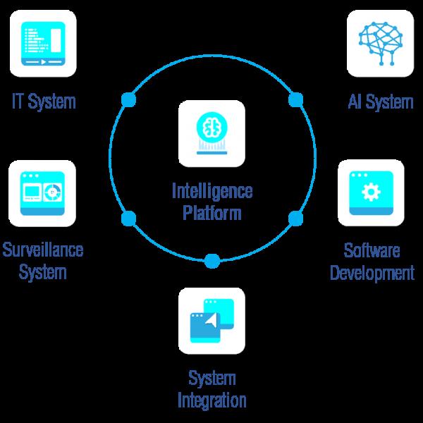 Intelligence Platform